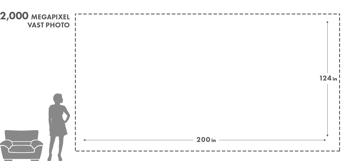 Size comparison of photo types showing the very high resolution large format print sizes of VAST photos